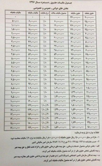 مالیات حقو دستمزد در سال 1396
