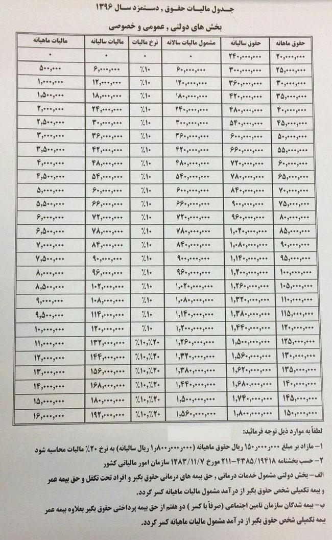 مالیات حقوق دستمزد در سال 1396
