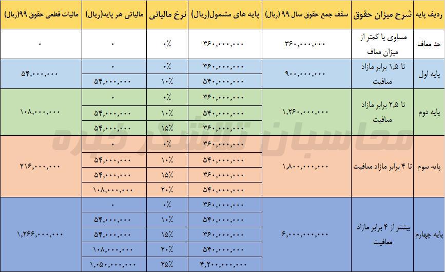 جدول پلکانی مالیات حقوق کارگران 1400